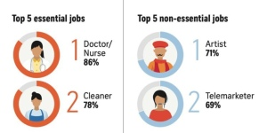 An info graphic listing the top two essential and non essential jobs. Artist is listed as the most non-essential.
